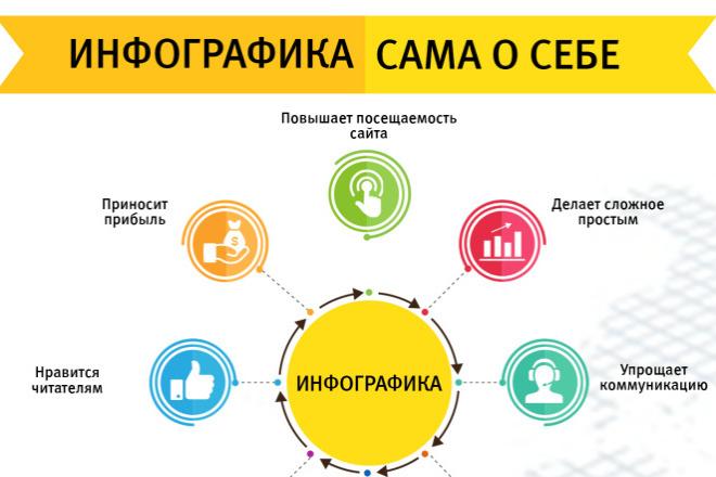 Инфографика по вашему рисунку 8 - kwork.ru