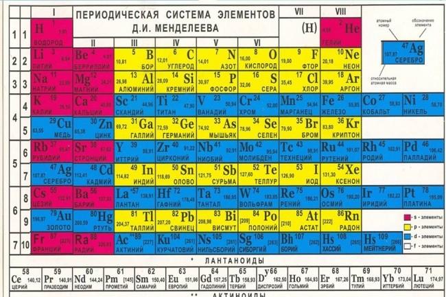 Обучу основам биологии и химии 1 - kwork.ru