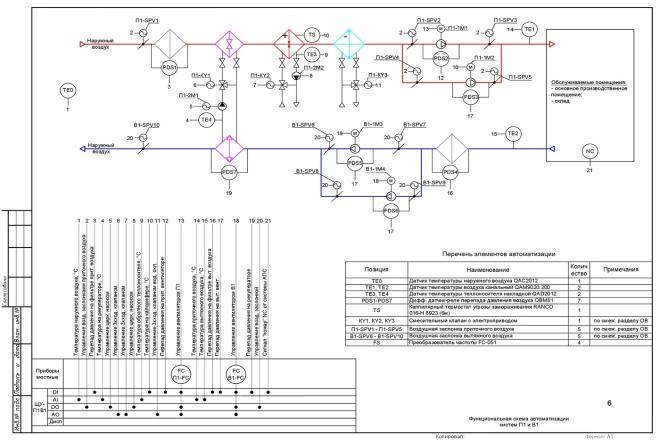 Проект автоматизации и диспетчеризации на комплектном оборудовании 6 - kwork.ru