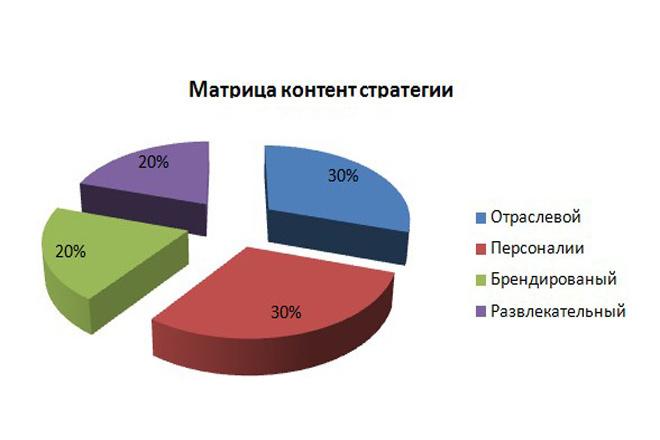 Видеокурс Матрица контента 1 - kwork.ru