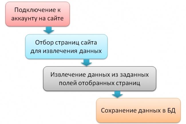 Парсер контента 1 - kwork.ru